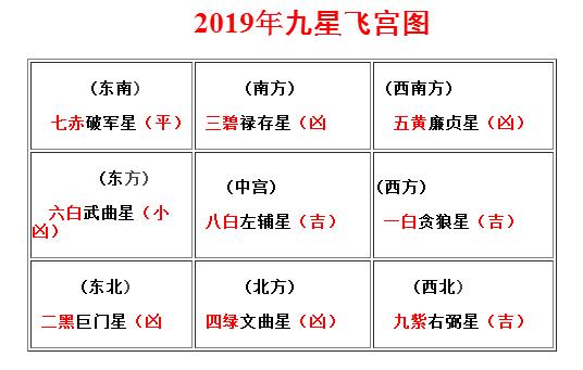 2019年风水吉凶方位图及化解_起名网