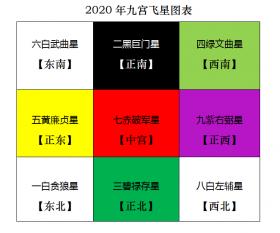 2020年风水方位九宫图 鼠年风水布局化解
